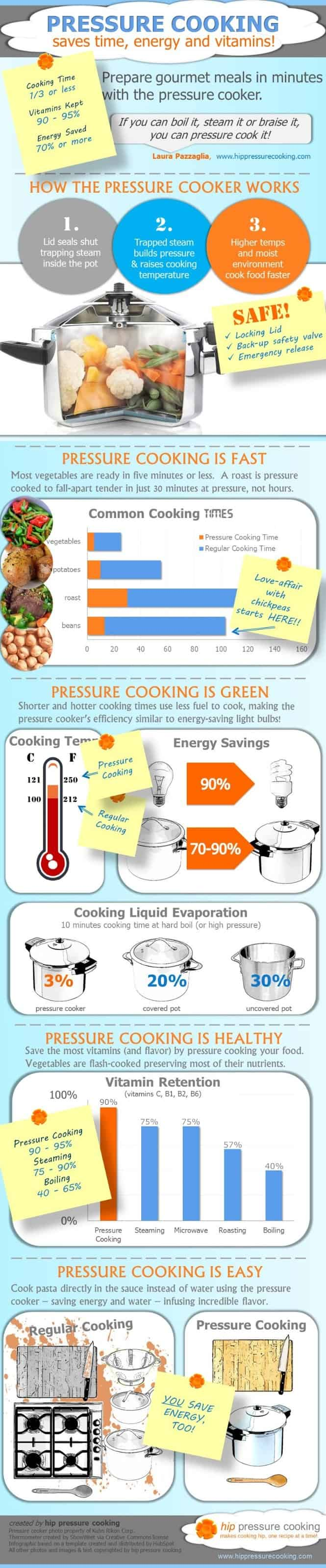 Why use a pressure cooker?With so many small kitchen appliances available, people often ask what the benefits are to using an Instant Pot multi-cooker. This infographic explains the benefits of cooking in a multi-cooker (Instant Pot) or electric pressure cooker.
