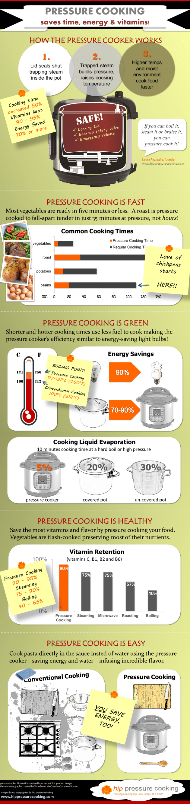 The Benefits of Pressure Cooking