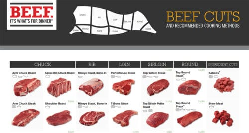Beef Cuts and Recommended Cooking Times
